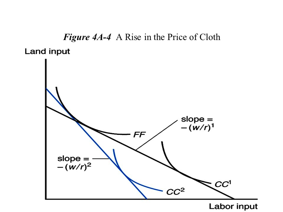 Figure 4A-4 A Rise in the Price of Cloth