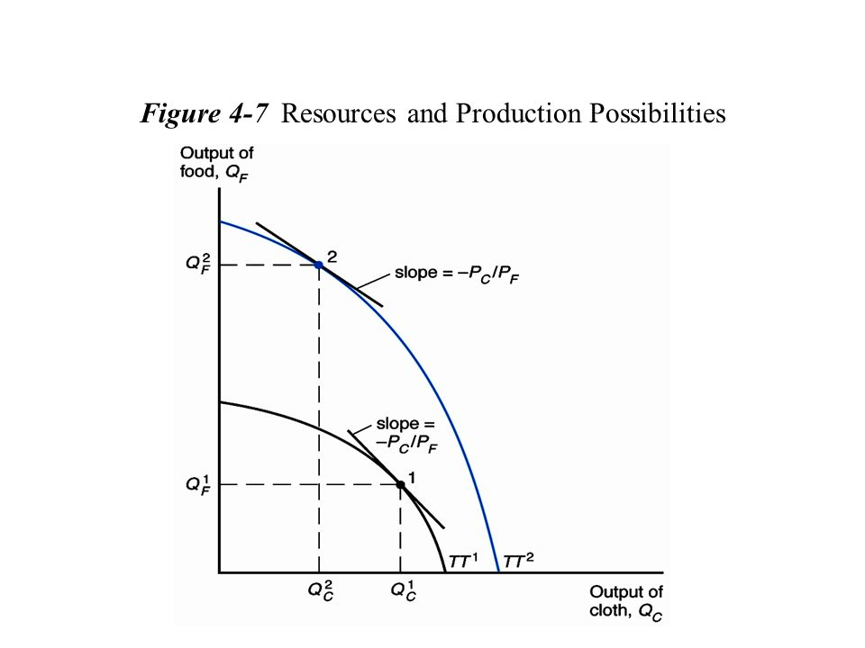 Figure 4-7 Resources and Production Possibilities