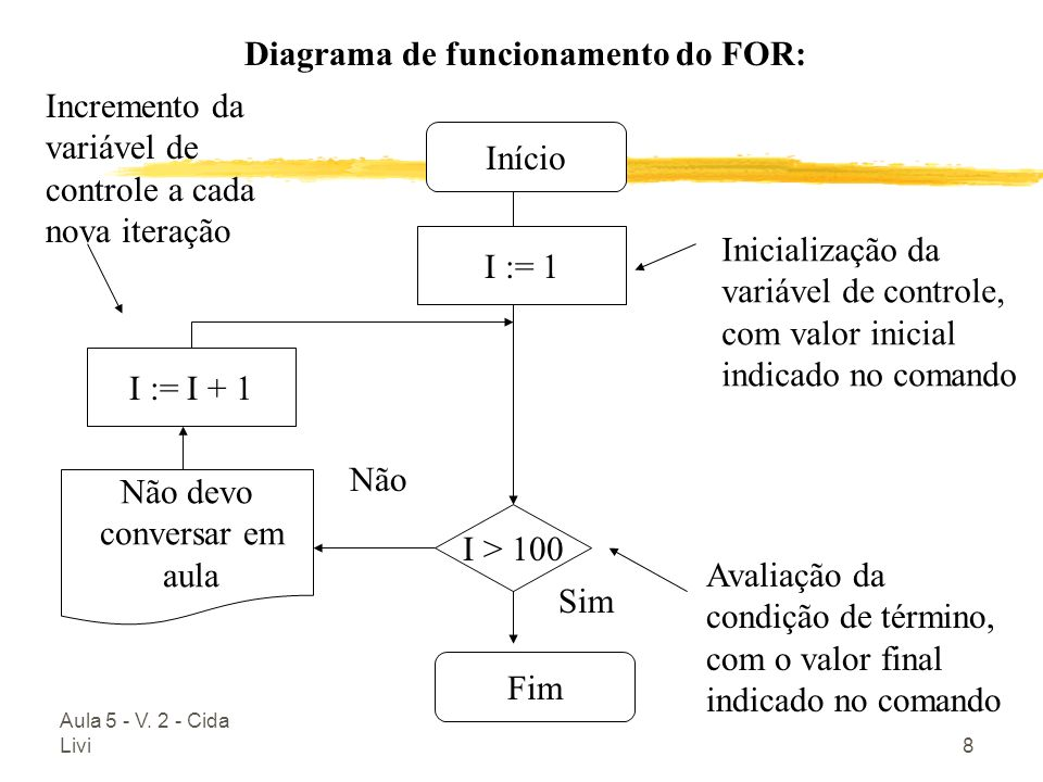 Diagrama de funcionamento do FOR: