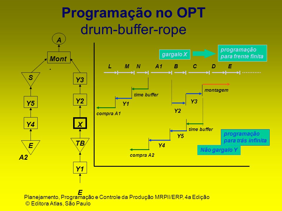 Programação no OPT drum-buffer-rope