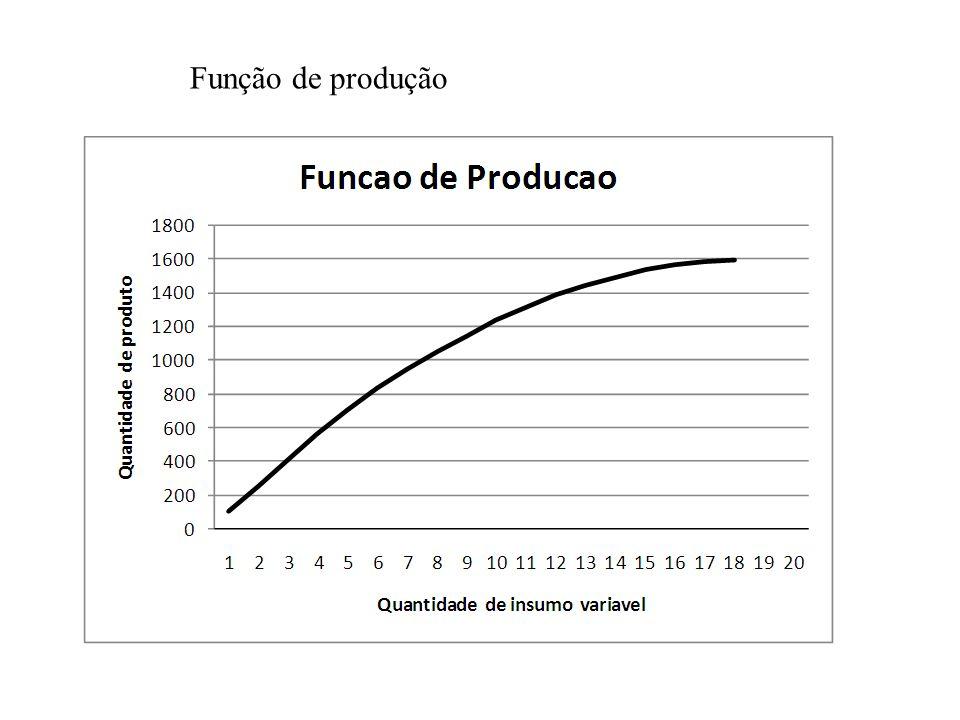função produção grafico