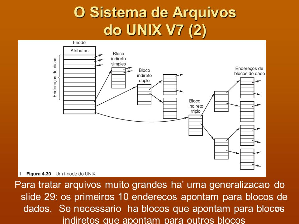 O Sistema de Arquivos do UNIX V7 (2)