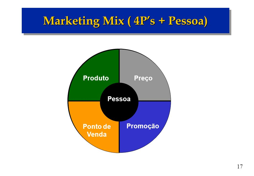 Marketing Mix ( 4P's + Pessoa)