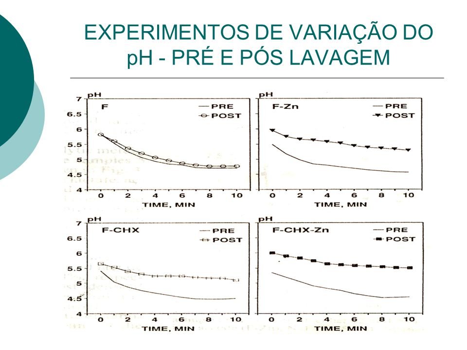 Estudo dirigido de bioqumica ppt carregar 5 experimentos de variao do ph pr e ps lavagem ccuart Choice Image