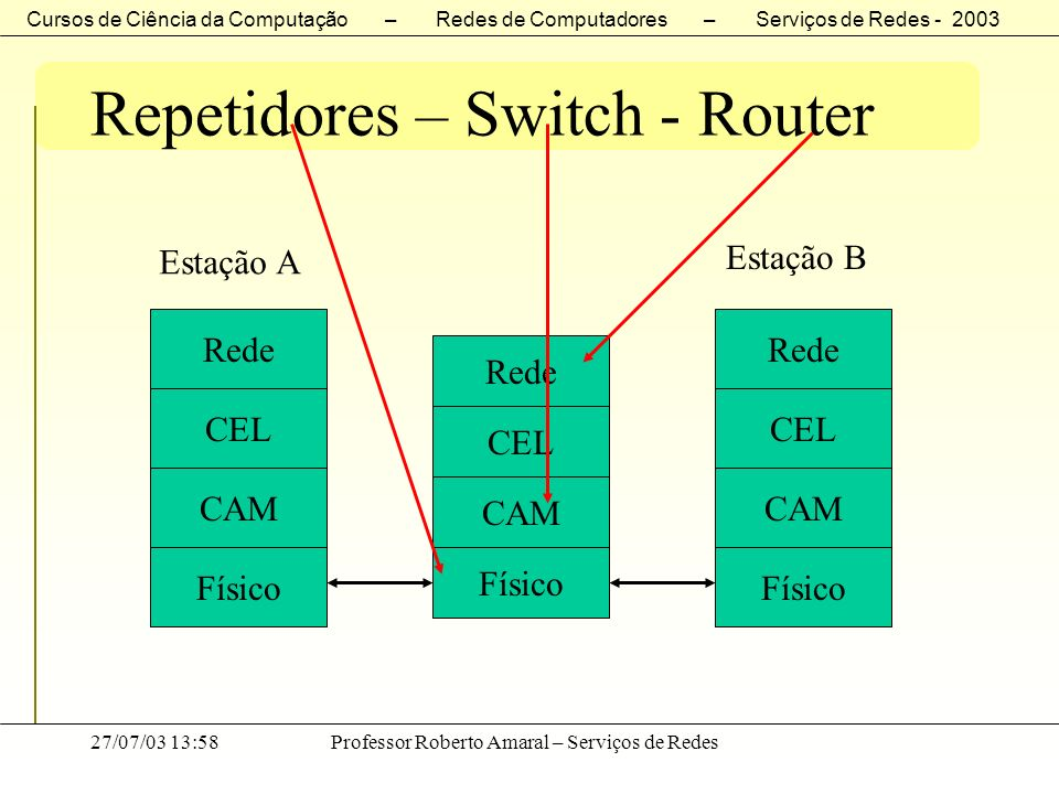 Repetidores – Switch - Router