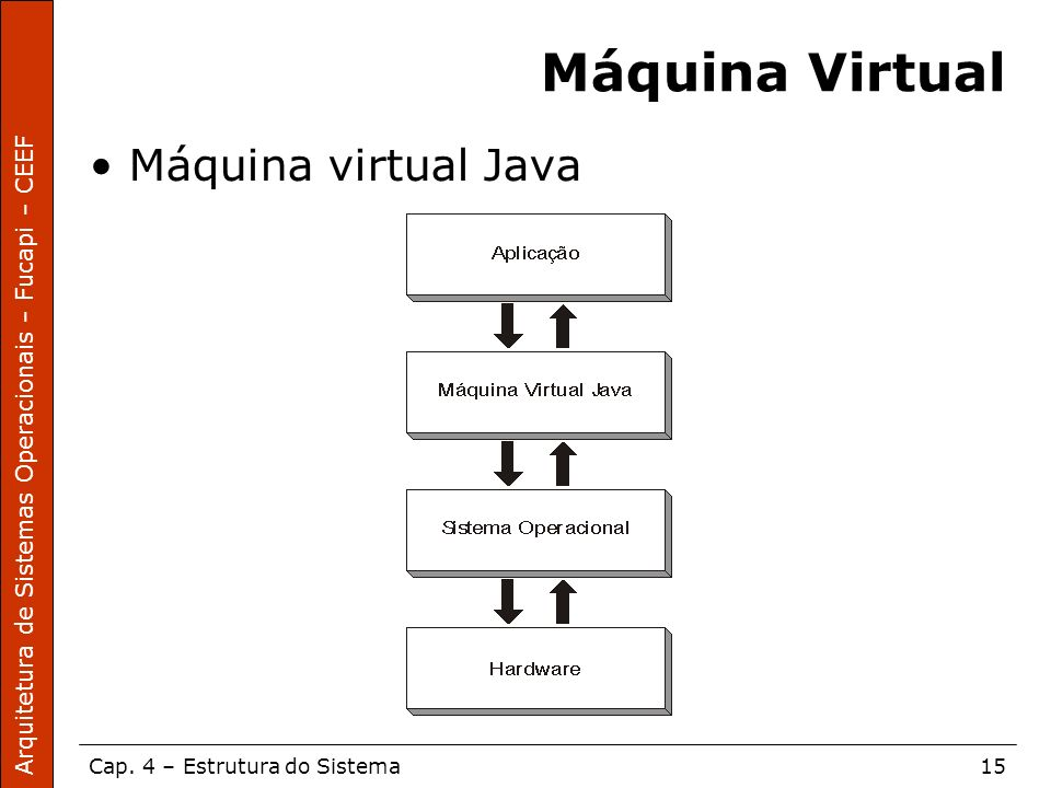 Máquina Virtual Máquina virtual Java