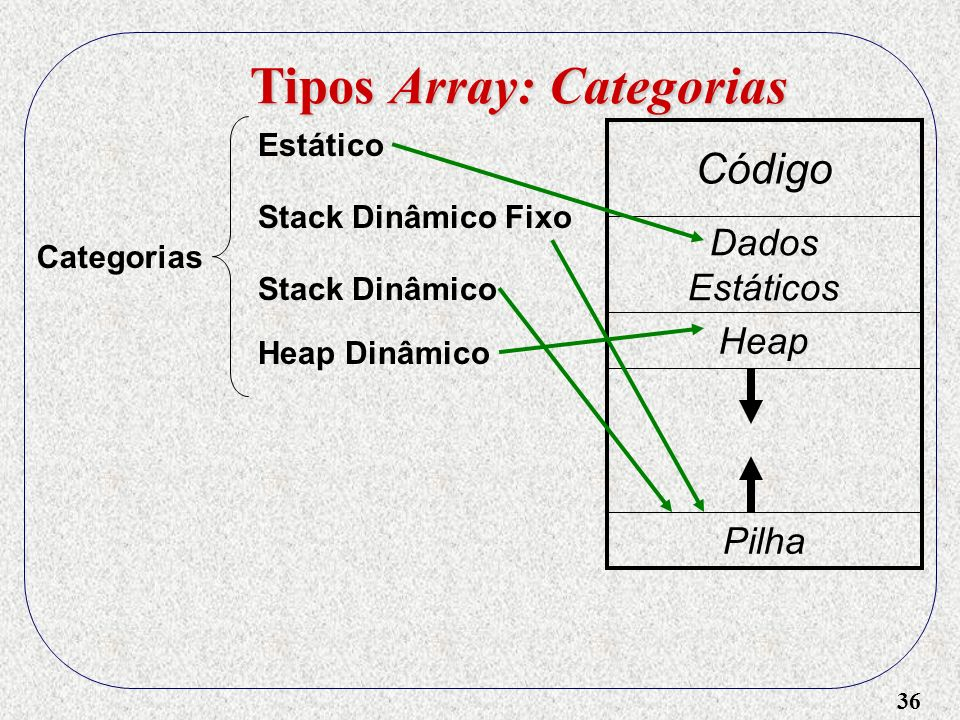 Tipos Array: Categorias