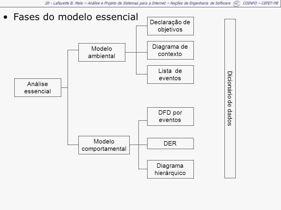 Fases do modelo essencial