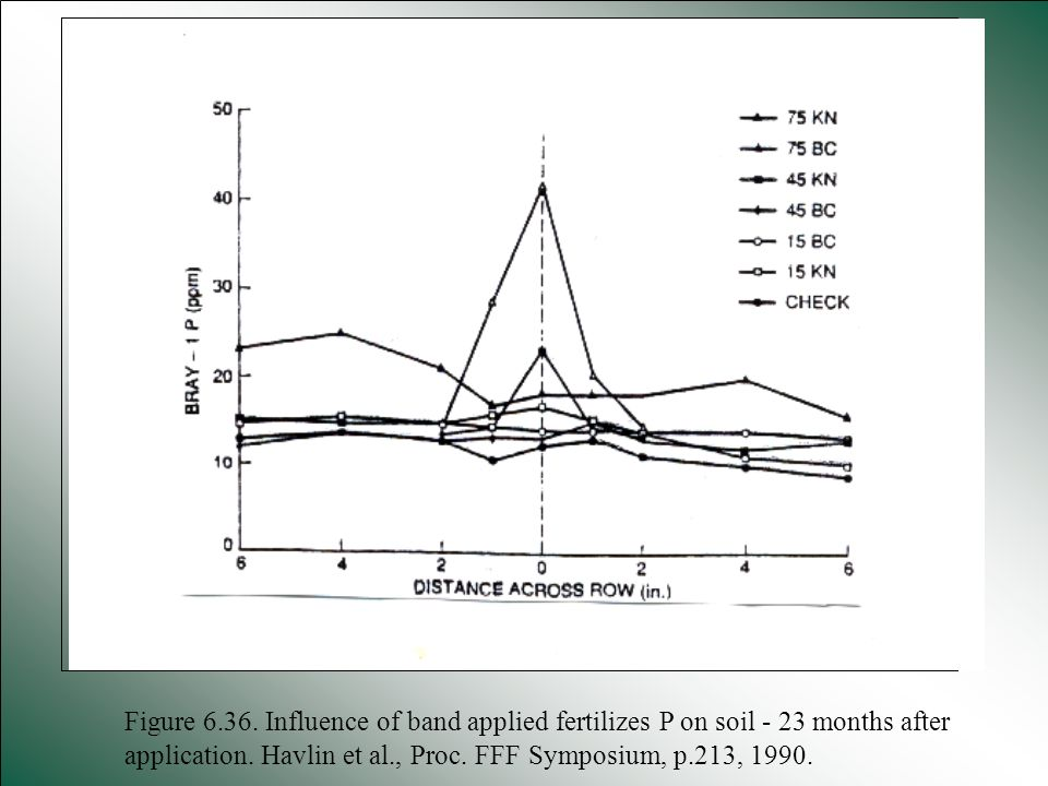 Figure 6.36. Influence of band applied fertilizes P on soil - 23 months after application.