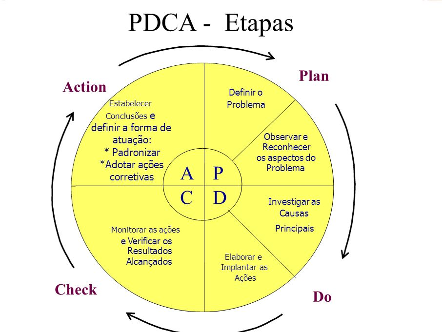 PDCA - Etapas A P C D Action Check Do Plan Definir o Estabelecer