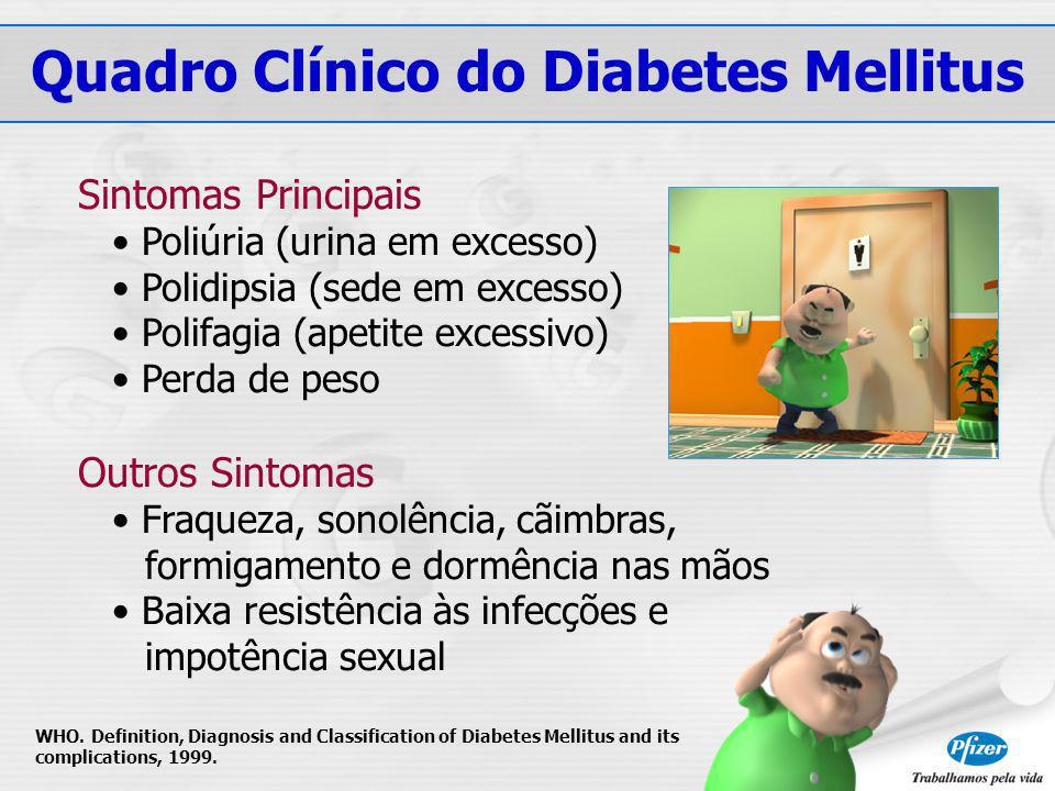 Quadro Clínico do Diabetes Mellitus