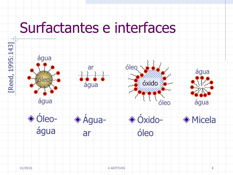 Surfactantes e interfaces