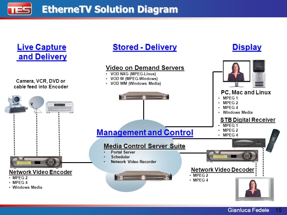 Camera, VCR, DVD or cable feed into Encoder