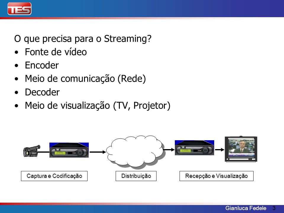 O que precisa para o Streaming Fonte de vídeo Encoder