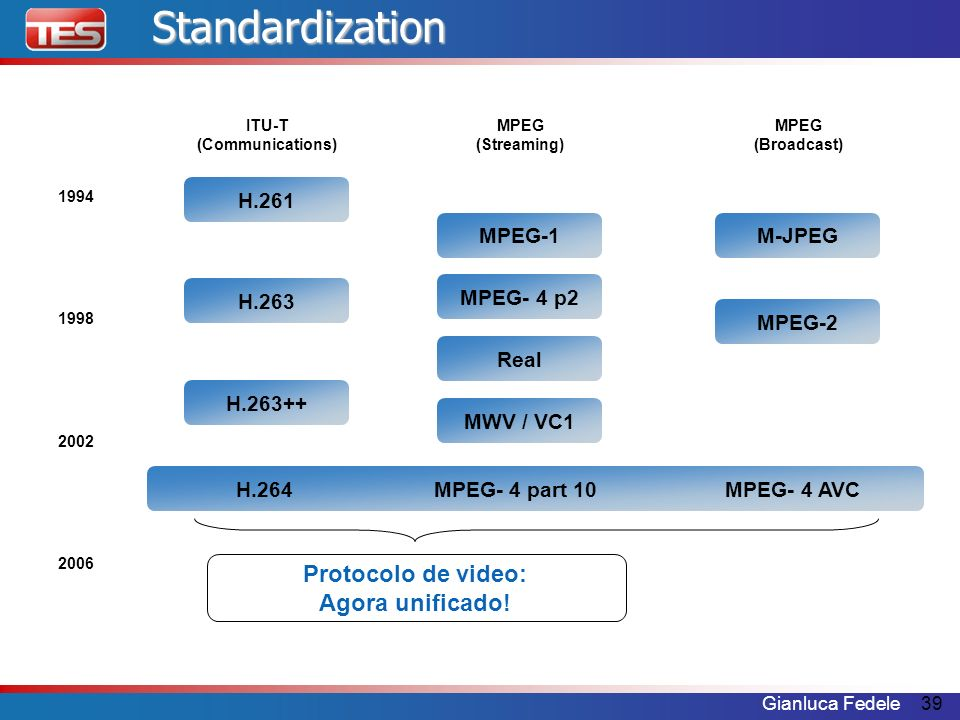 Standardization Protocolo de video: Agora unificado! H.261 MPEG-1