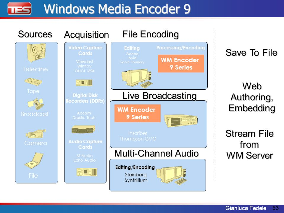 Windows Media Encoder 9 Sources File Encoding Multi-Channel Audio