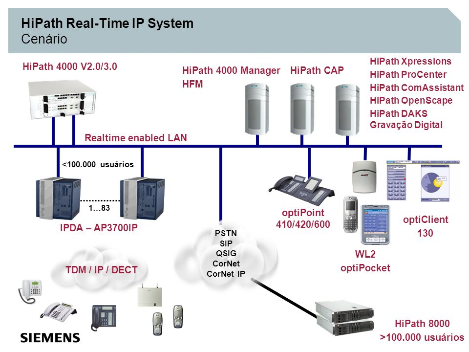 HiPath Real-Time IP System Cenário