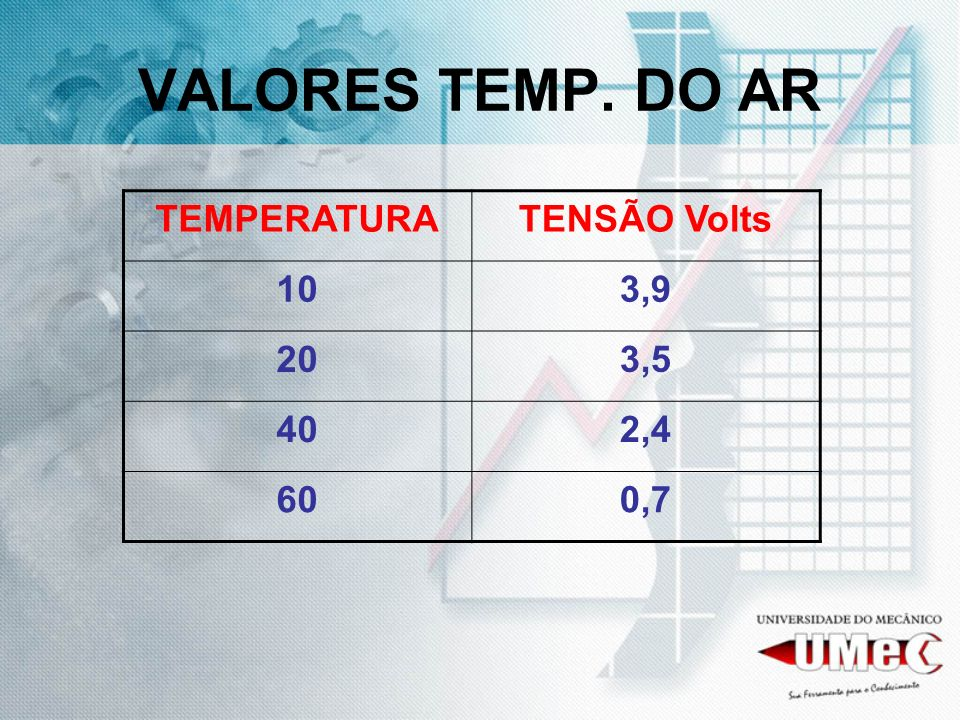 VALORES TEMP. DO AR TEMPERATURA TENSÃO Volts 10 3,9 20 3,5 40 2,4 60