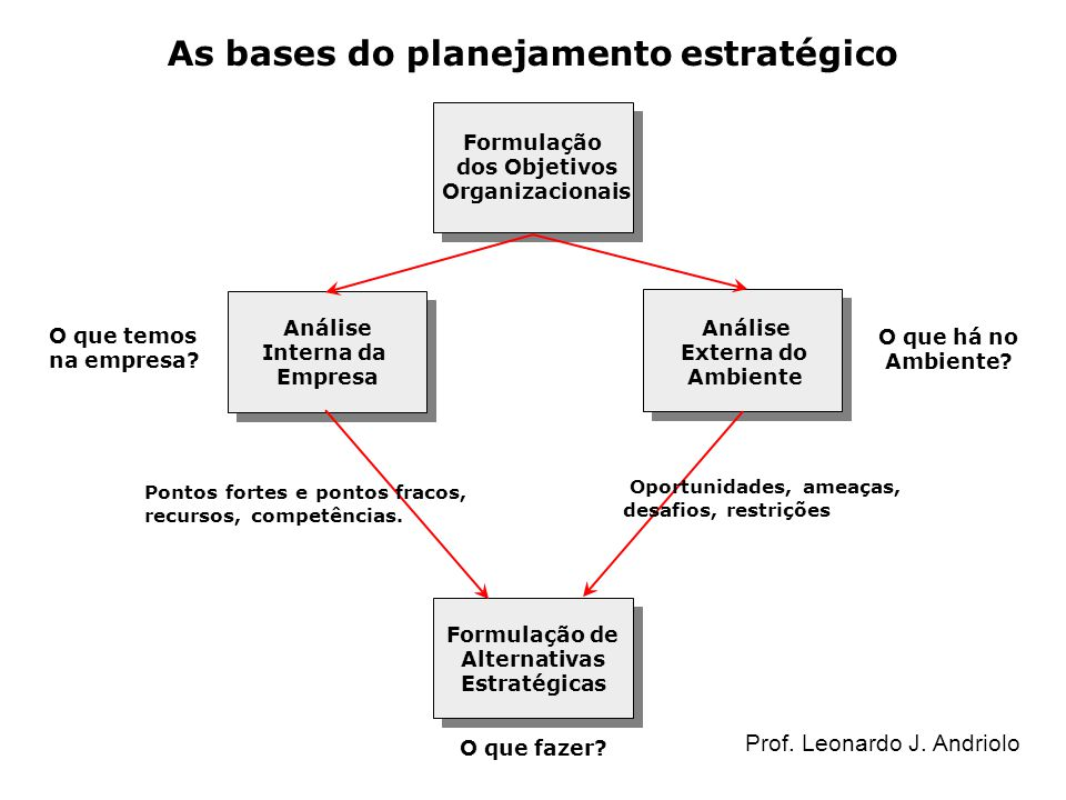 As bases do planejamento estratégico