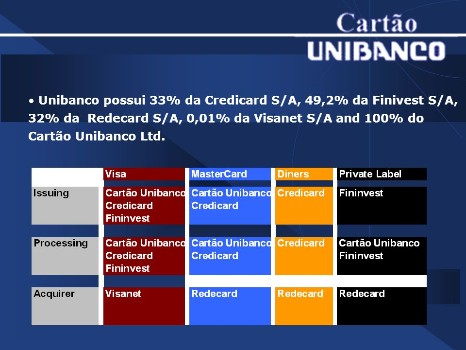 Unibanco possui 33% da Credicard S/A, 49,2% da Finivest S/A, 32% da Redecard S/A, 0,01% da Visanet S/A and 100% do Cartão Unibanco Ltd.