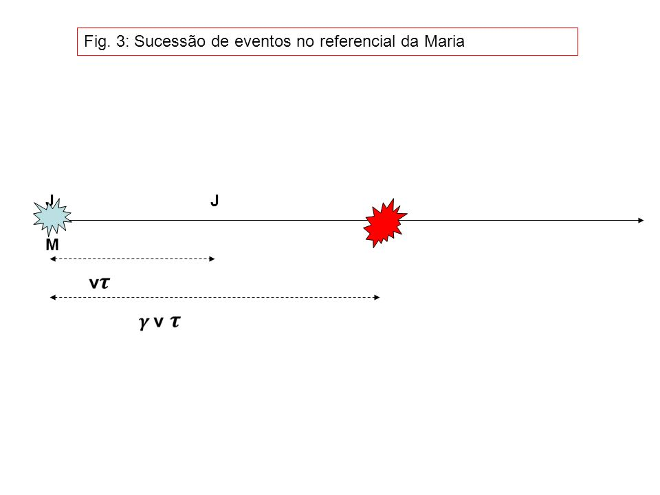 Fig. 3: Sucessão de eventos no referencial da Maria