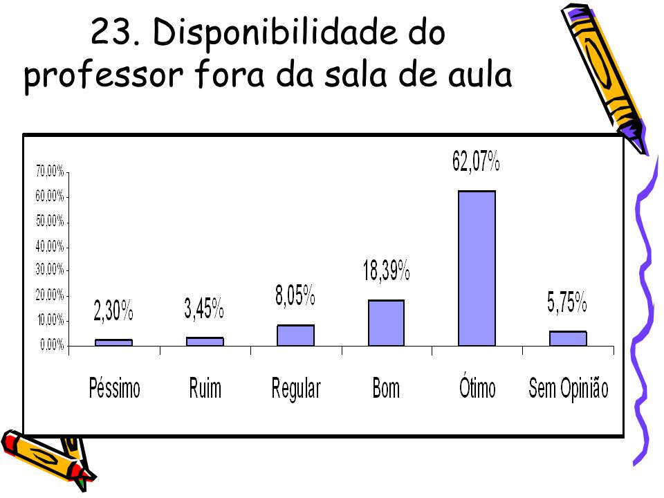 23. Disponibilidade do professor fora da sala de aula