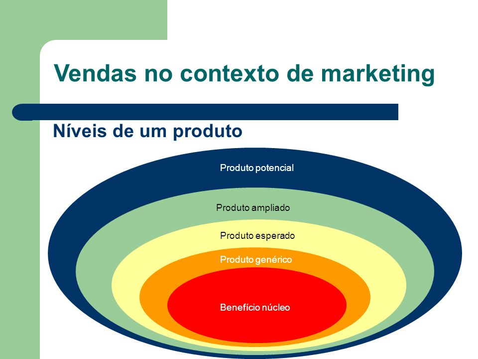 Vendas no contexto de marketing