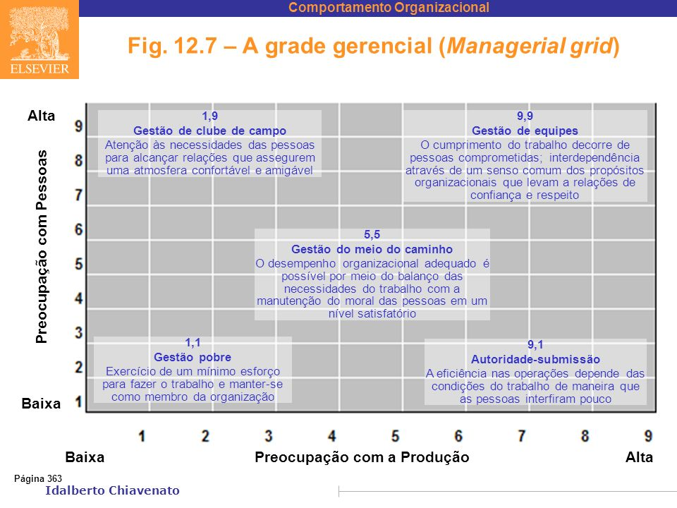 Fig. 12.7 – A grade gerencial (Managerial grid)