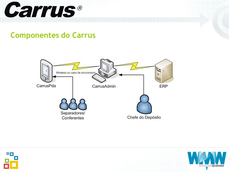 Componentes do Carrus