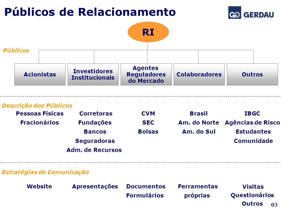 Reguladores do Mercado Documentos Formulários