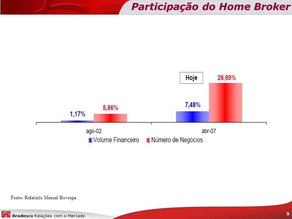 Participação do Home Broker