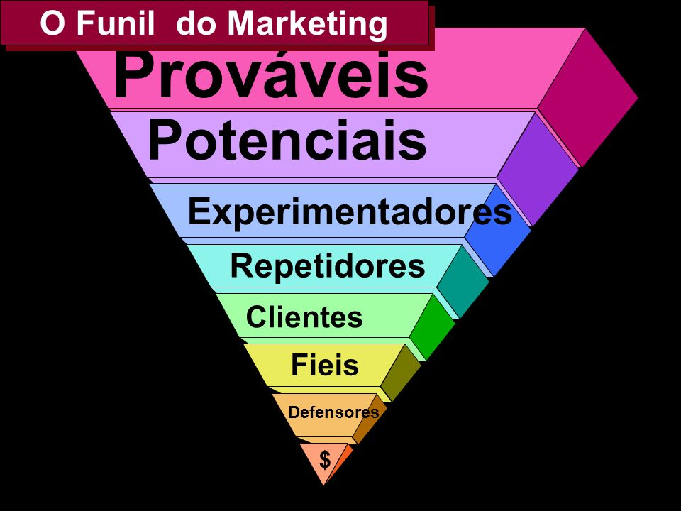 Prováveis Potenciais Experimentadores O Funil do Marketing Repetidores