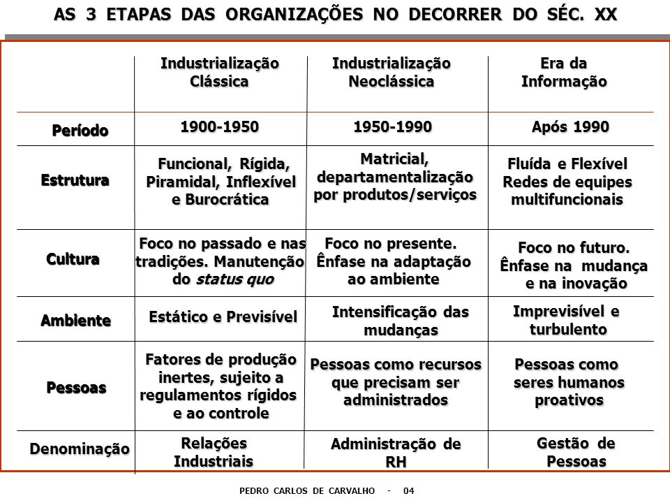 AS 3 ETAPAS DAS ORGANIZAÇÕES NO DECORRER DO SÉC. XX