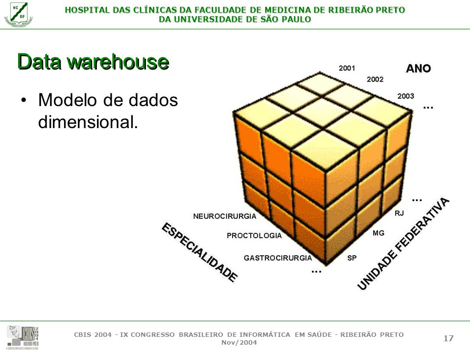 Data warehouse Modelo de dados dimensional.