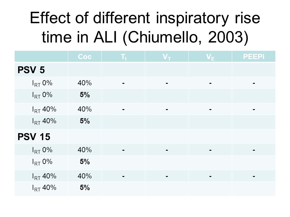 Effect of different inspiratory rise time in ALI (Chiumello, 2003)