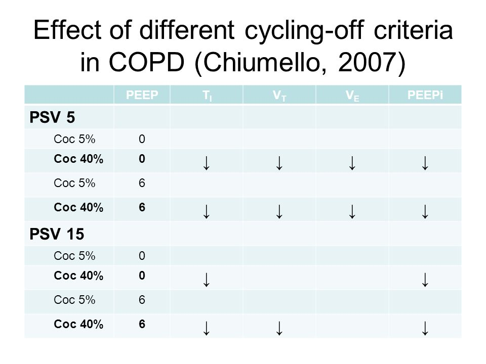 Effect of different cycling-off criteria in COPD (Chiumello, 2007)