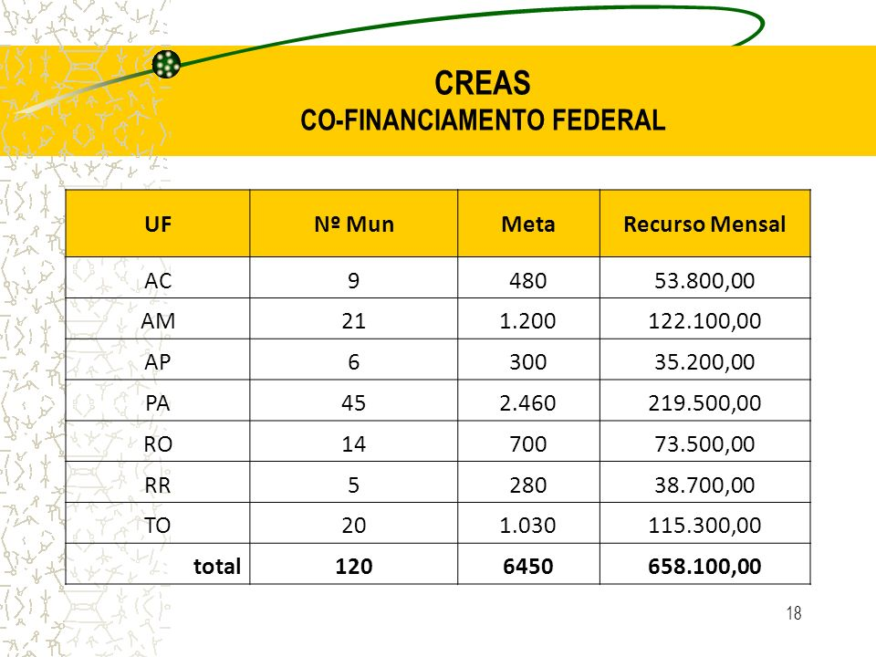 CREAS CO-FINANCIAMENTO FEDERAL