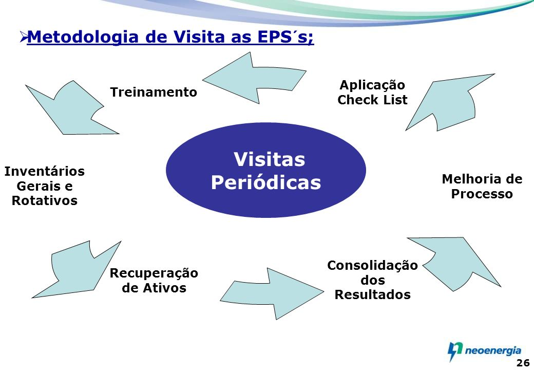 Metodologia de Visita as EPS´s;