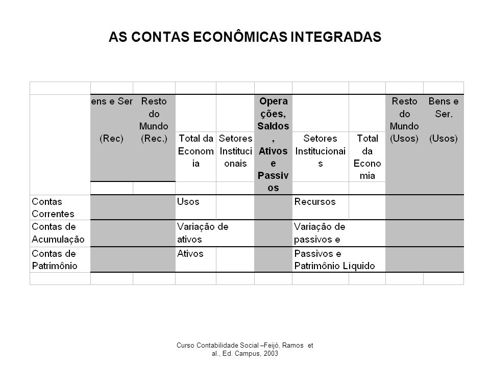 AS CONTAS ECONÔMICAS INTEGRADAS