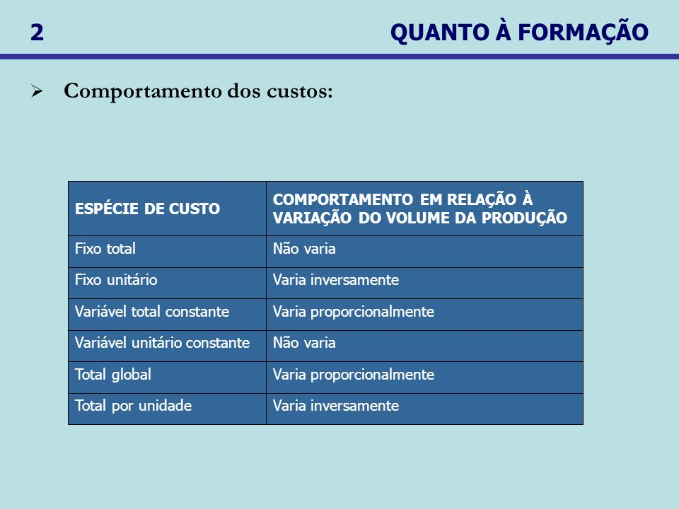 Comportamento dos custos: