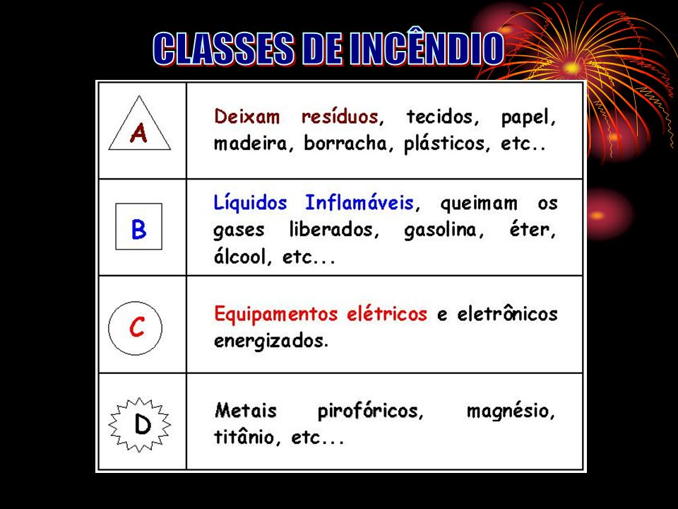 07:39 CLASSES DE INCÊNDIO