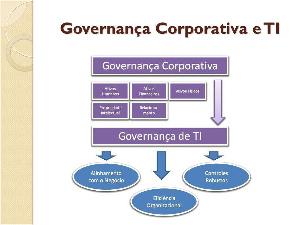 Governança Corporativa e TI