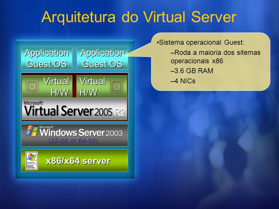 Arquitetura do Virtual Server
