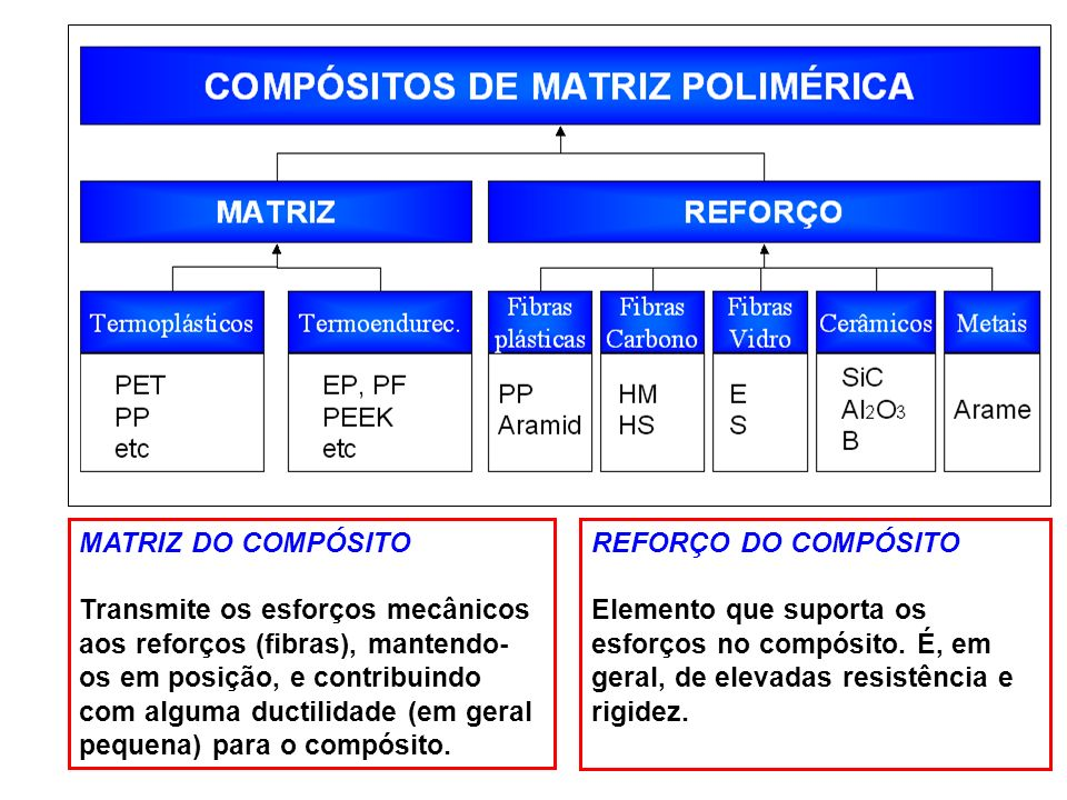 MATRIZ DO COMPÓSITO