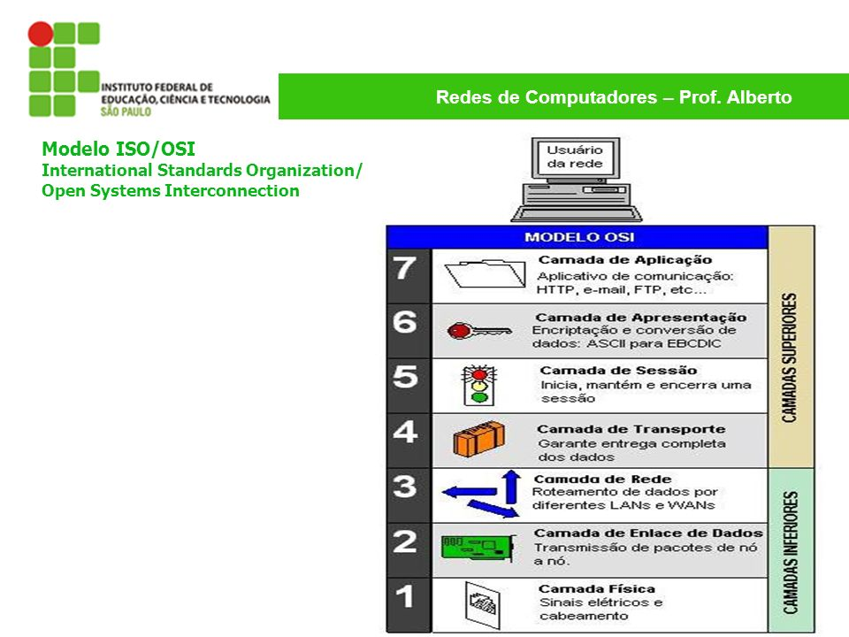 Modelo ISO/OSI International Standards Organization/ Open Systems Interconnection