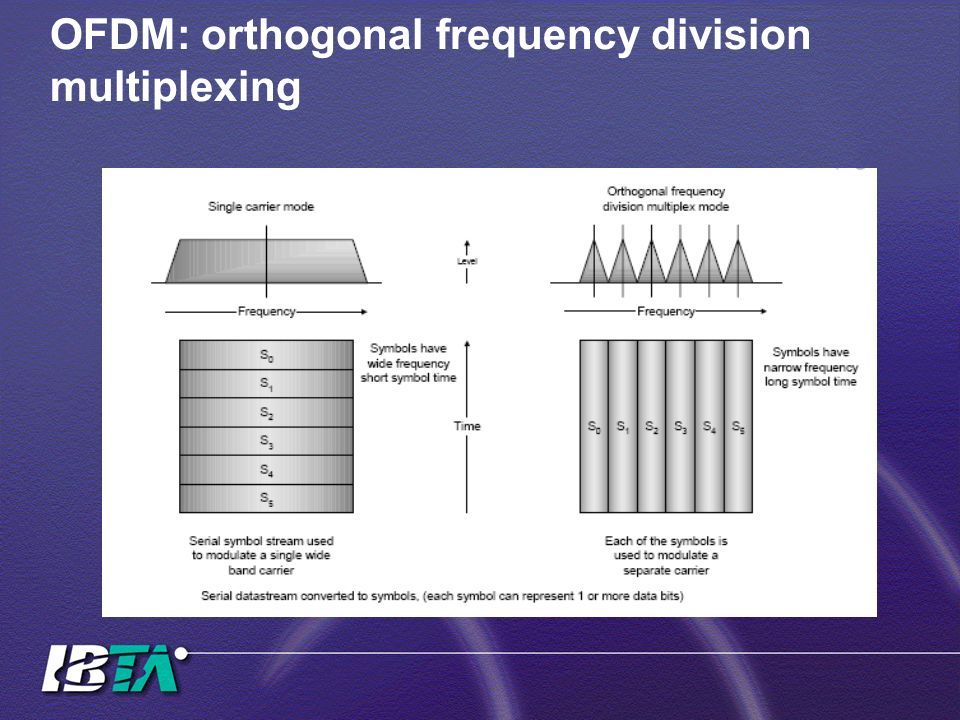 OFDM: orthogonal frequency division multiplexing