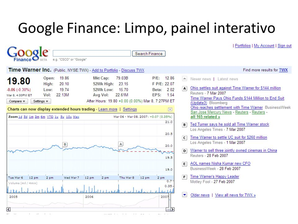 Google Finance: Limpo, painel interativo