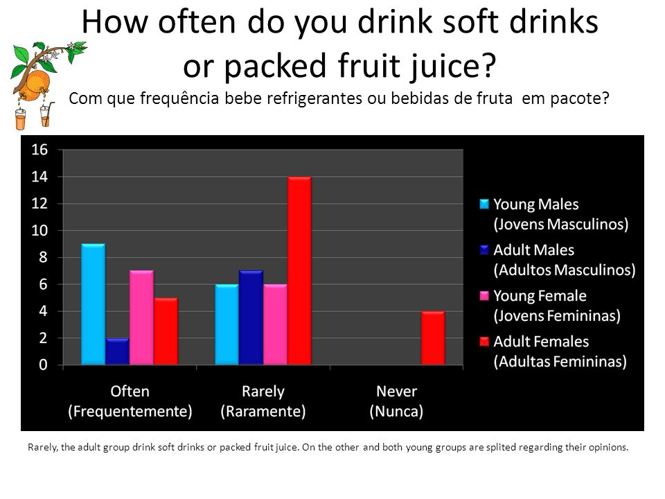 How often do you drink soft drinks or packed fruit juice