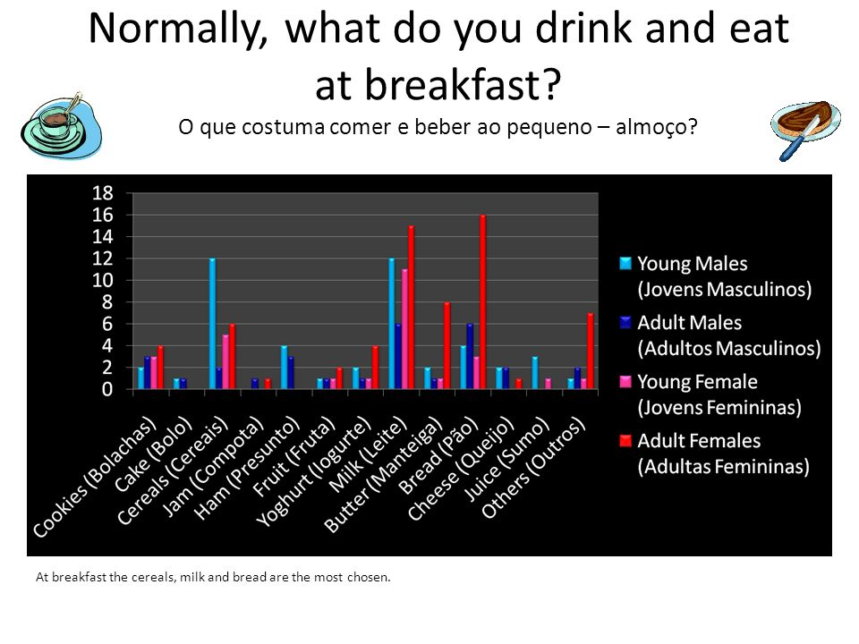 Normally, what do you drink and eat at breakfast
