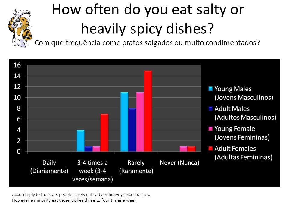 How often do you eat salty or heavily spicy dishes
